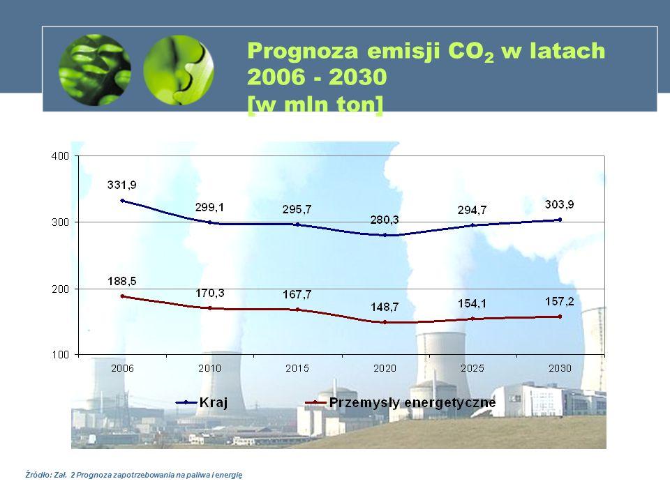 Prognoza emisji CO2 w latach 2006 - 2030 [w mln ton]